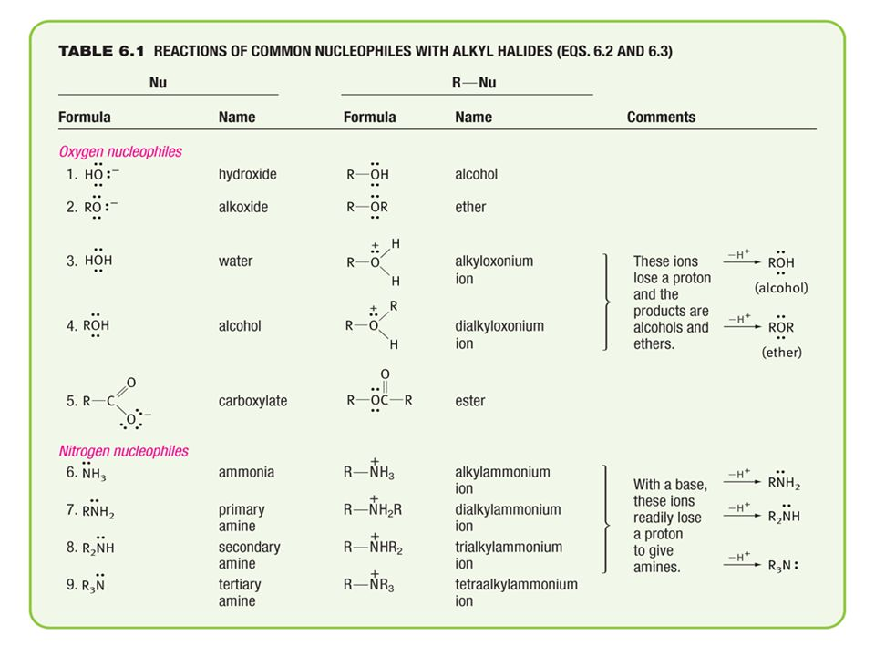 Reactions of common nucleotides with alkyl halides