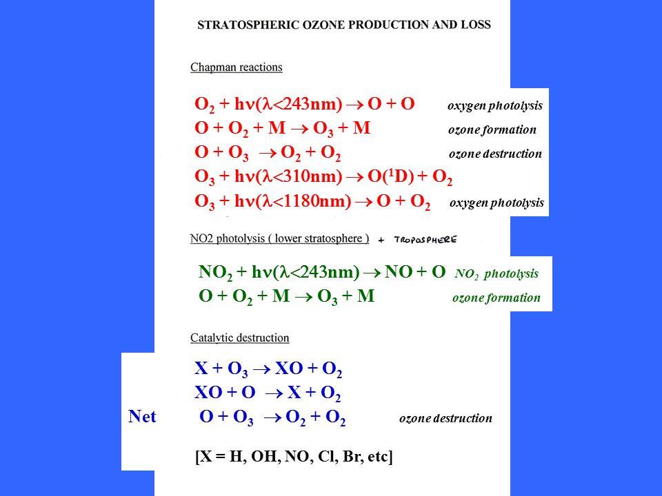 O2 + hn(l<243nm)  O + O oxygen photolysis
