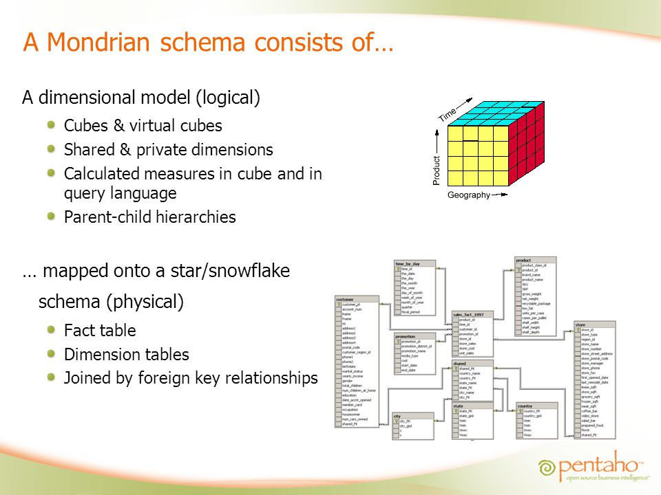 A Mondrian schema consists of…