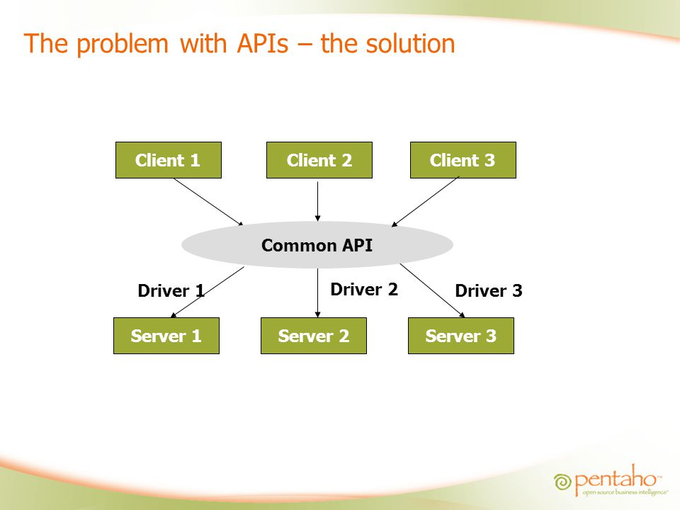 The problem with APIs – the solution