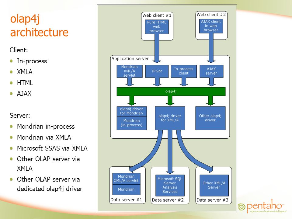 olap4j architecture Client: In-process XMLA HTML AJAX Server: