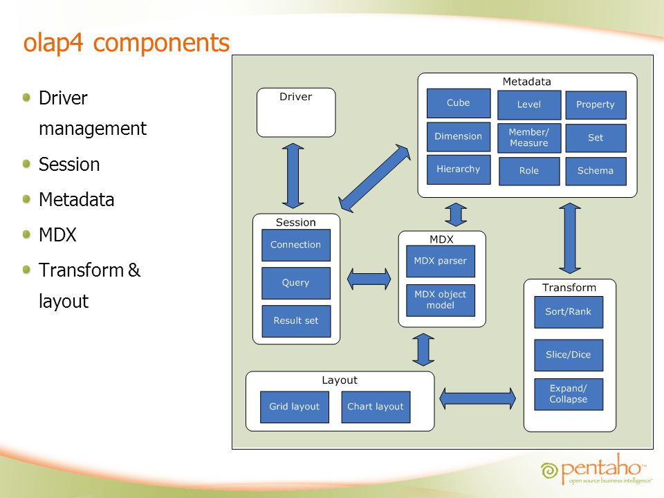 olap4 components Driver management Session Metadata MDX