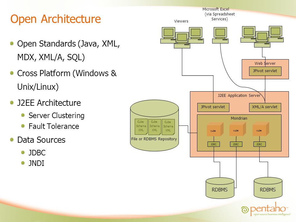 Open Architecture Open Standards (Java, XML, MDX, XML/A, SQL)
