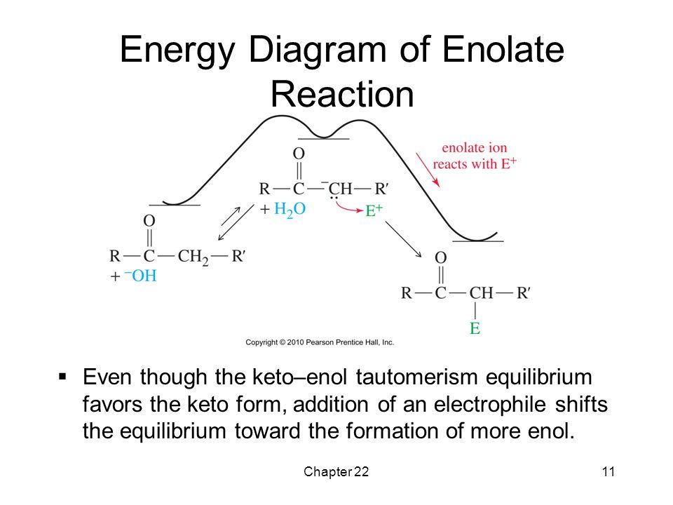 Energy Diagram of Enolate Reaction