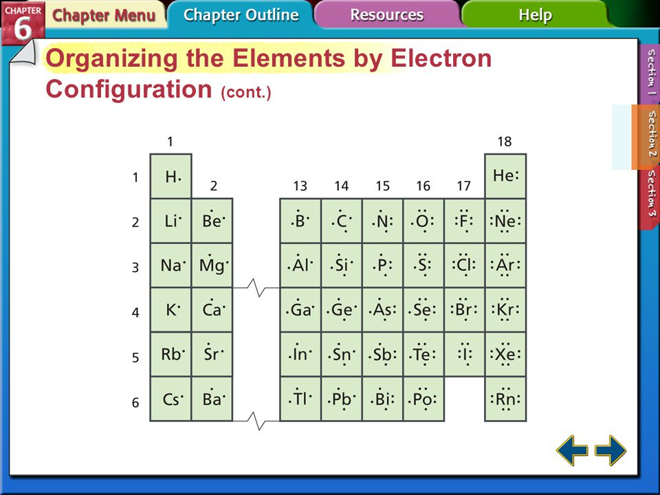 Organizing the Elements by Electron Configuration (cont.)