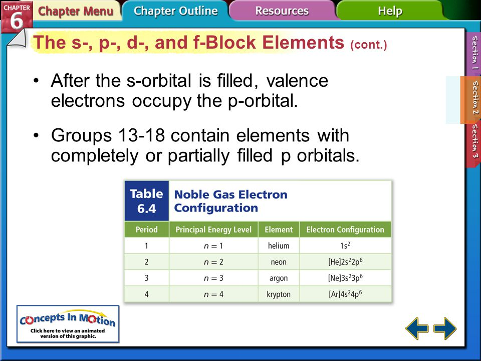 The s-, p-, d-, and f-Block Elements (cont.)