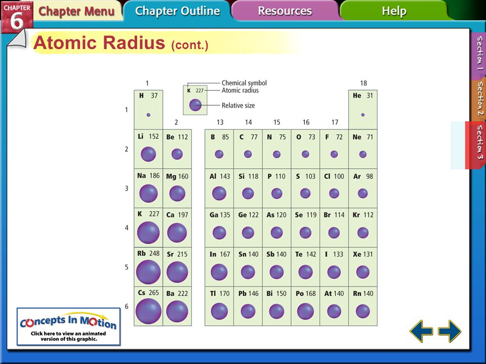 Atomic Radius (cont.) Section 6-3