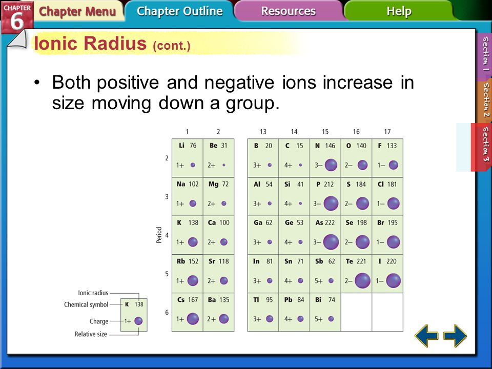 Both positive and negative ions increase in size moving down a group.
