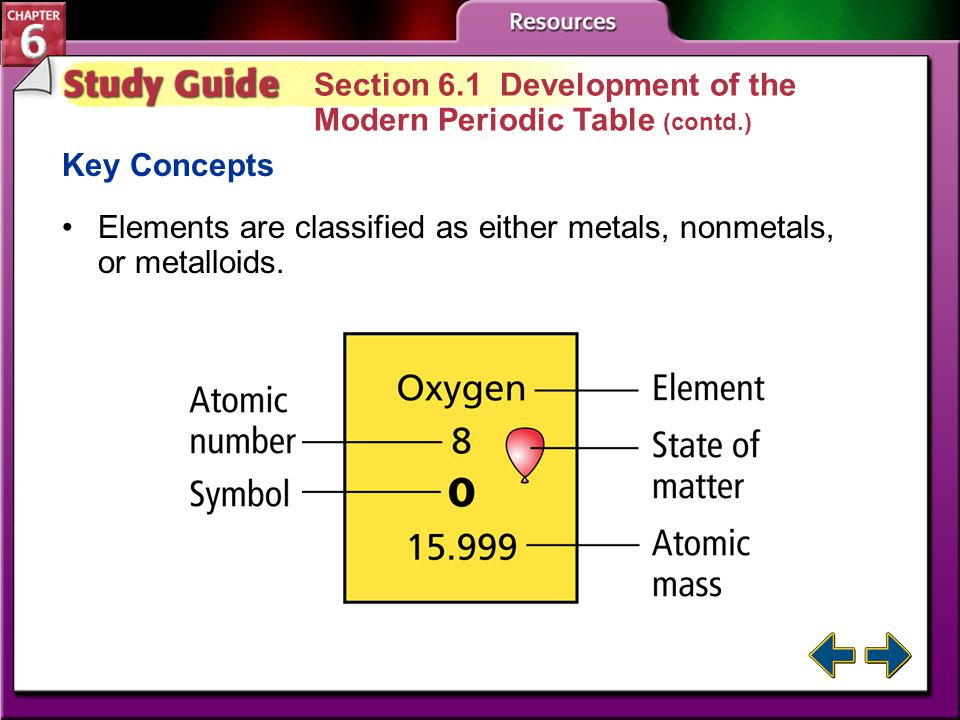 Section 6.1 Development of the Modern Periodic Table (contd.)