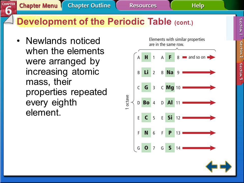 Development of the Periodic Table (cont.)