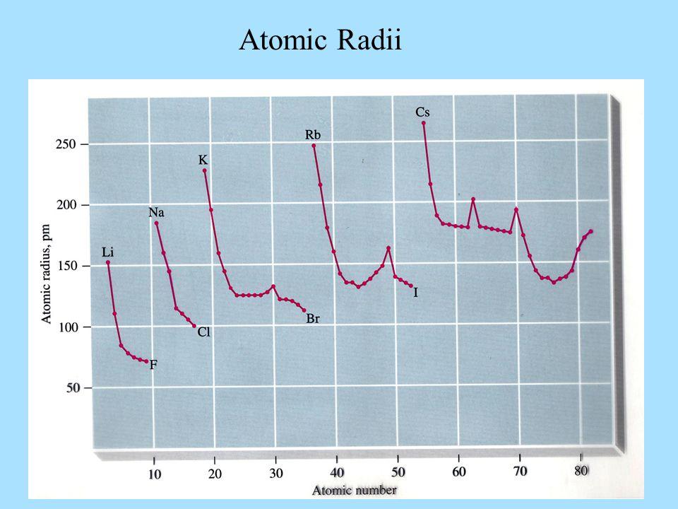 Atomic Radii