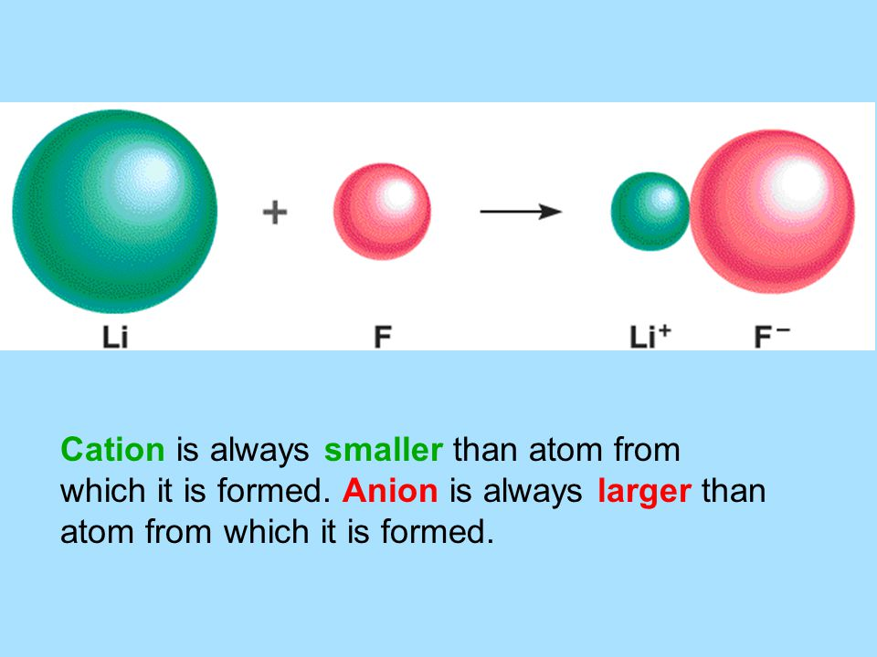 Cation is always smaller than atom from