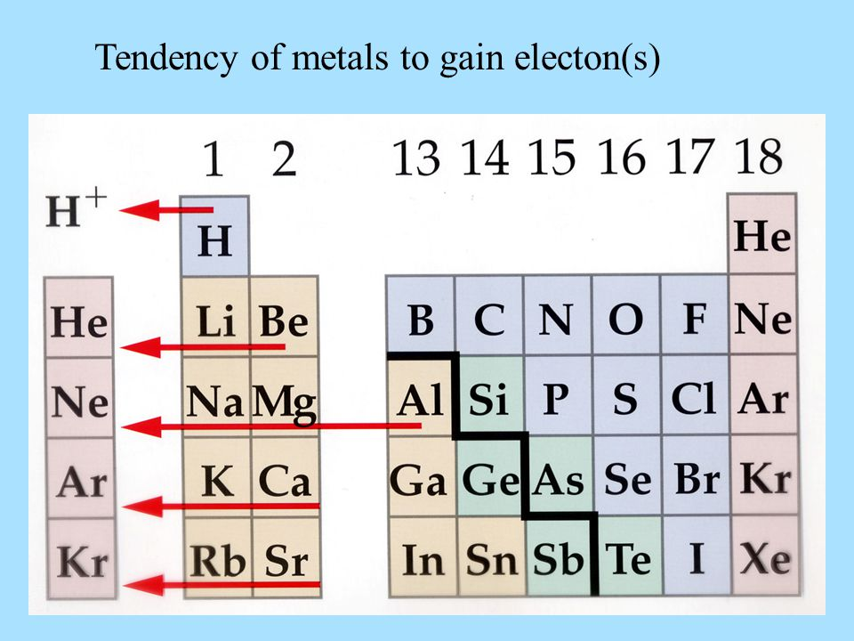 Tendency of metals to gain electon(s)