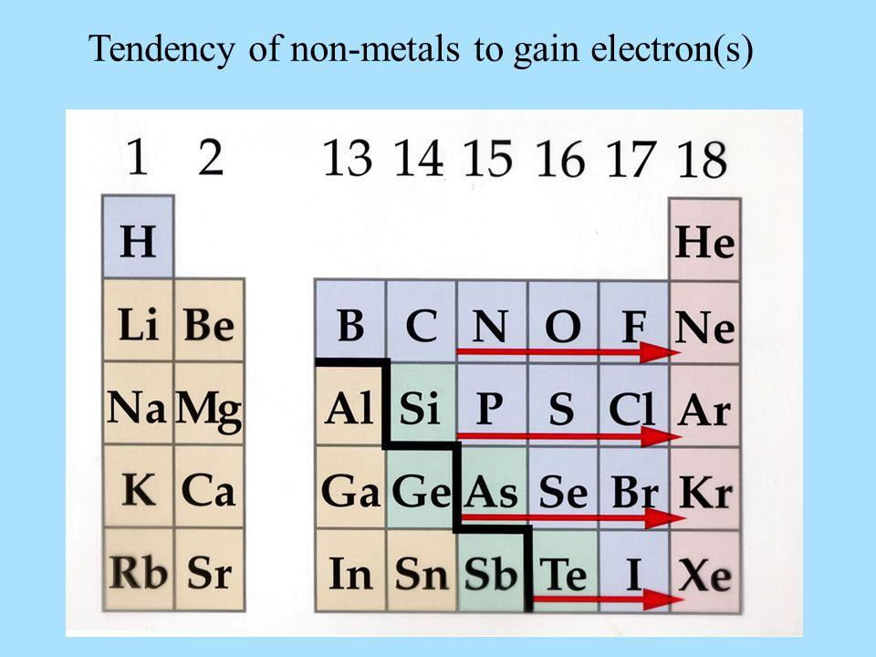 Tendency of non-metals to gain electron(s)