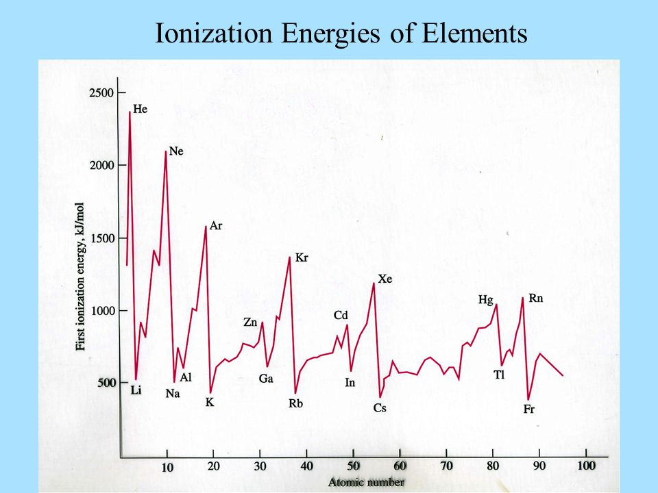Ionization Energies of Elements