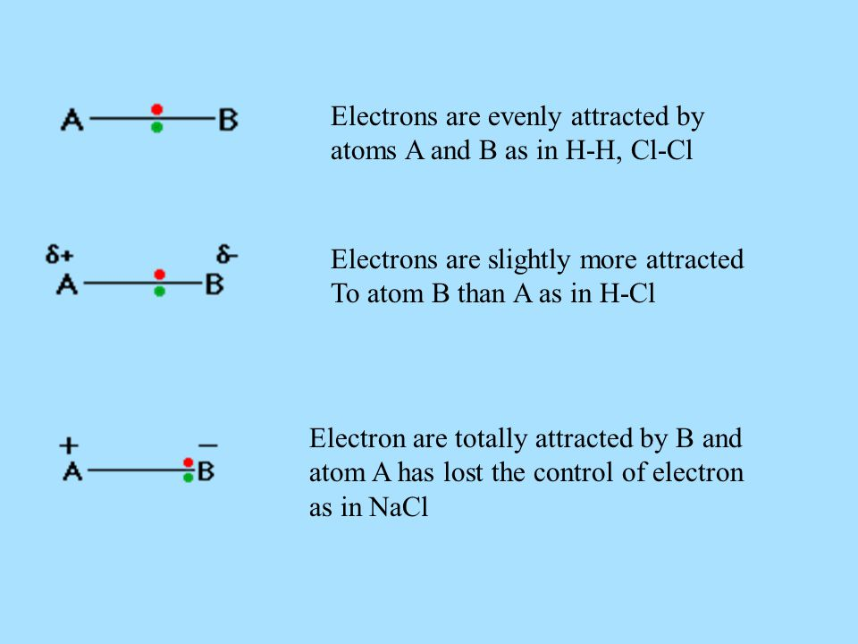 Electrons are evenly attracted by