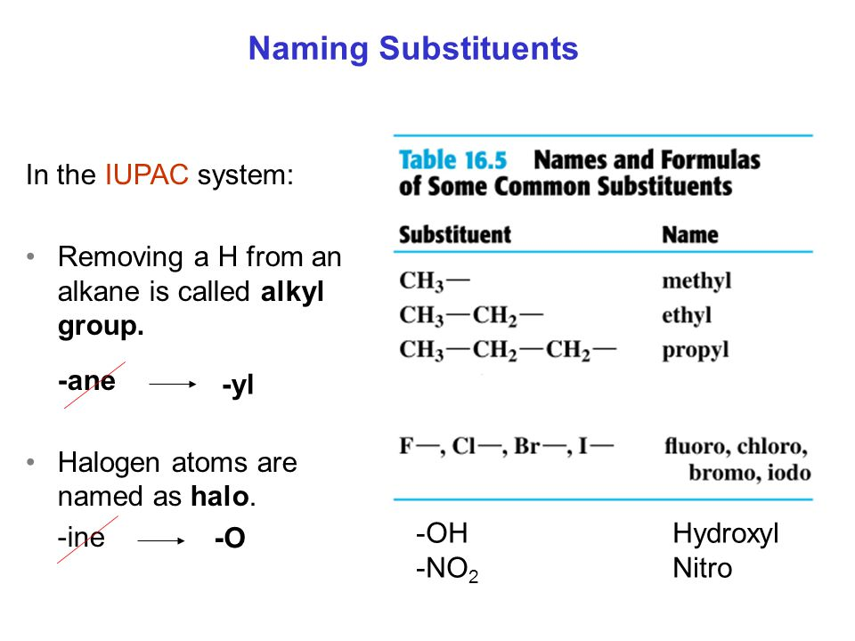 Naming Substituents In the IUPAC system: