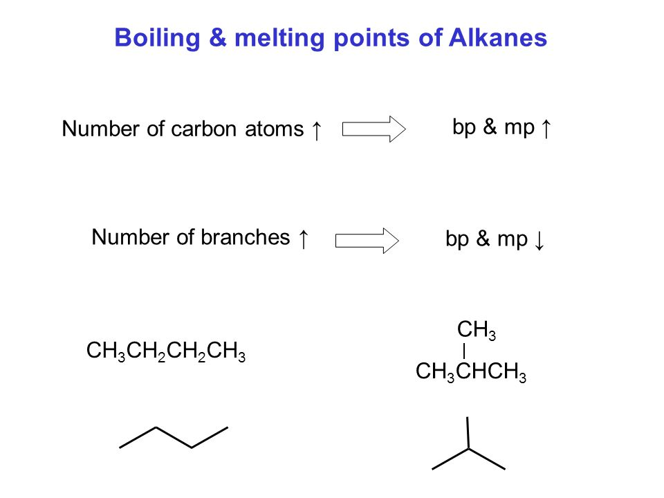 Boiling & melting points of Alkanes