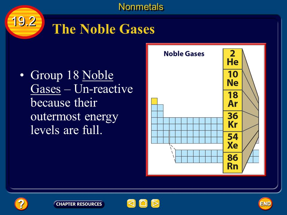 Nonmetals 19.2. The Noble Gases.