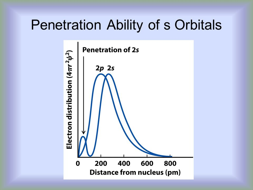 Penetration Ability of s Orbitals
