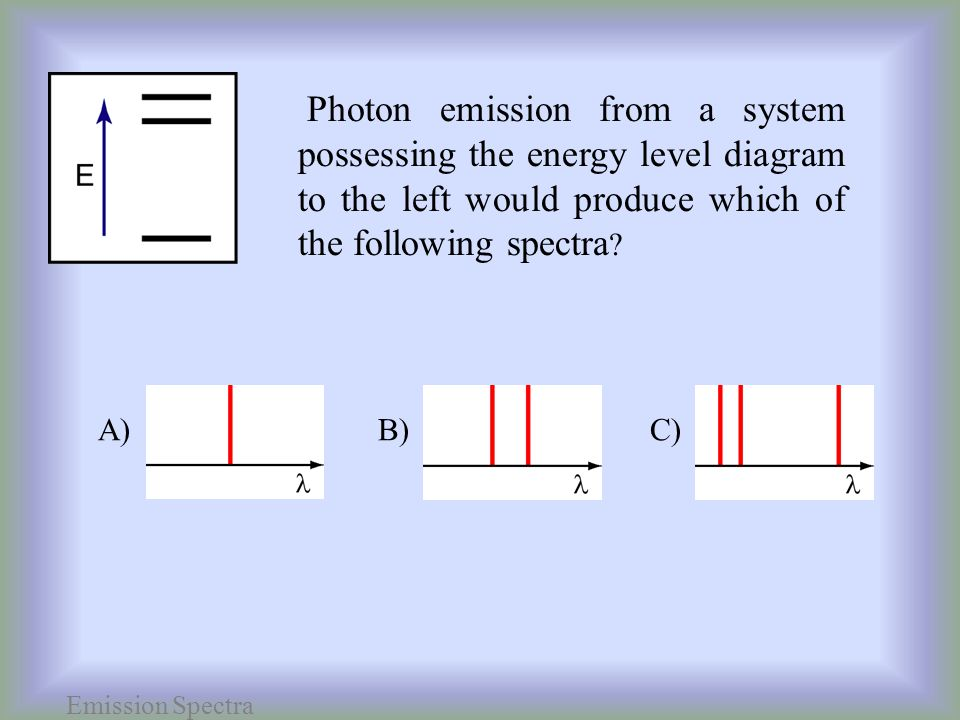 Photon emission from a system possessing the energy level diagram to the left would produce which of the following spectra