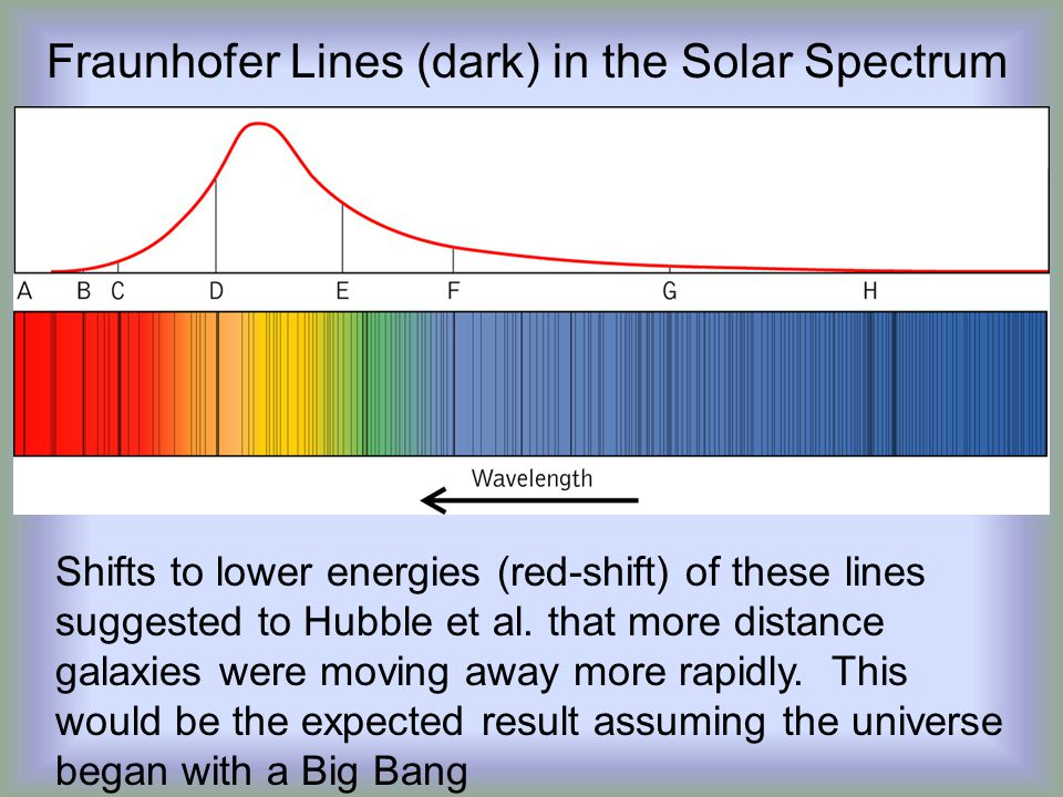 Fraunhofer Lines (dark) in the Solar Spectrum