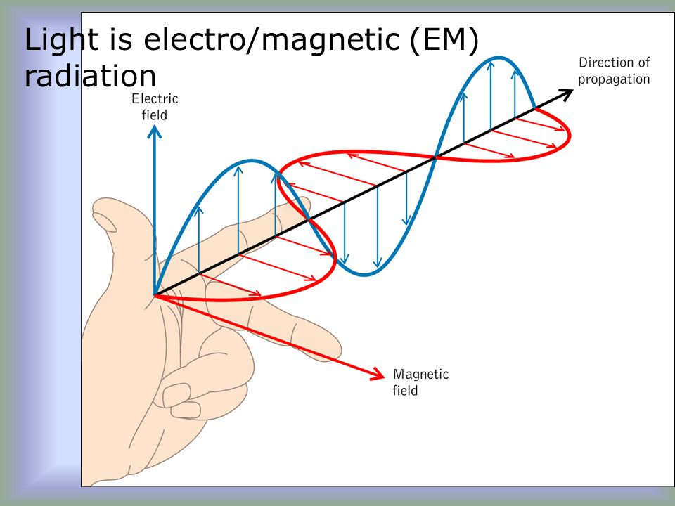 Light is electro/magnetic (EM) radiation