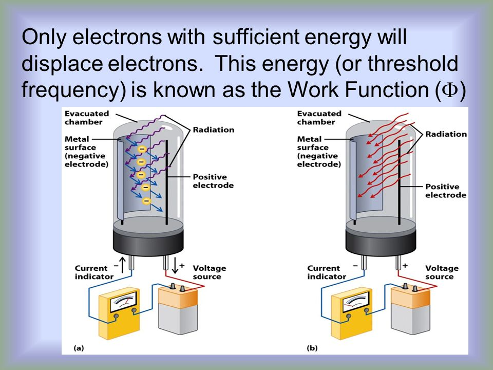 Only electrons with sufficient energy will displace electrons