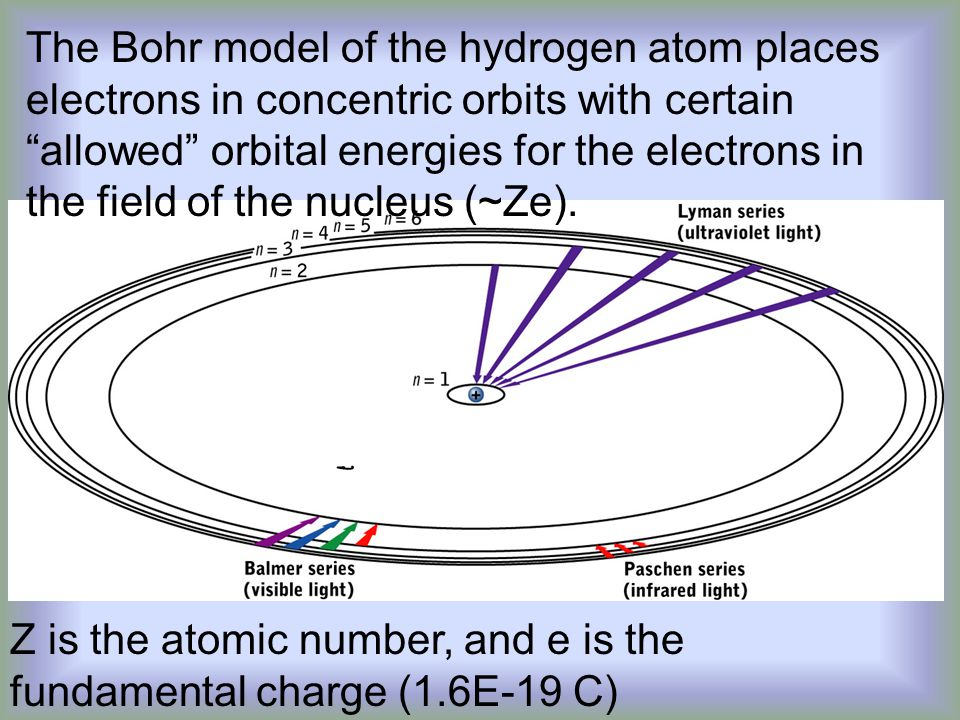 The Bohr model of the hydrogen atom places electrons in concentric orbits with certain allowed orbital energies for the electrons in the field of the nucleus (~Ze).