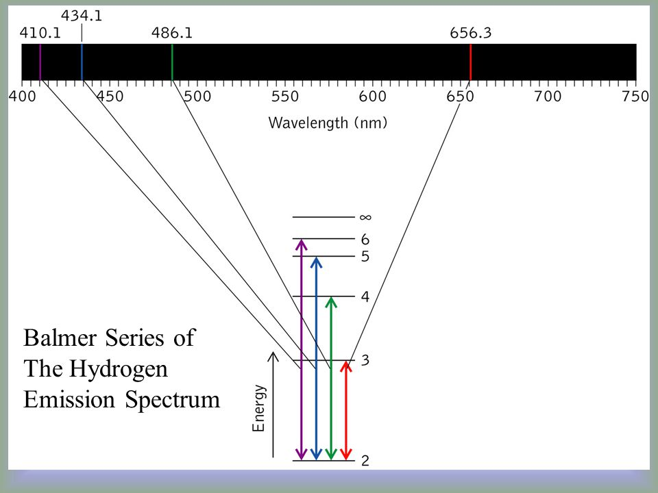 Balmer Series of The Hydrogen Emission Spectrum