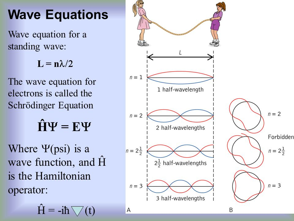 Wave Equations Wave equation for a standing wave: L = nl/2. The wave equation for electrons is called the Schrödinger Equation.
