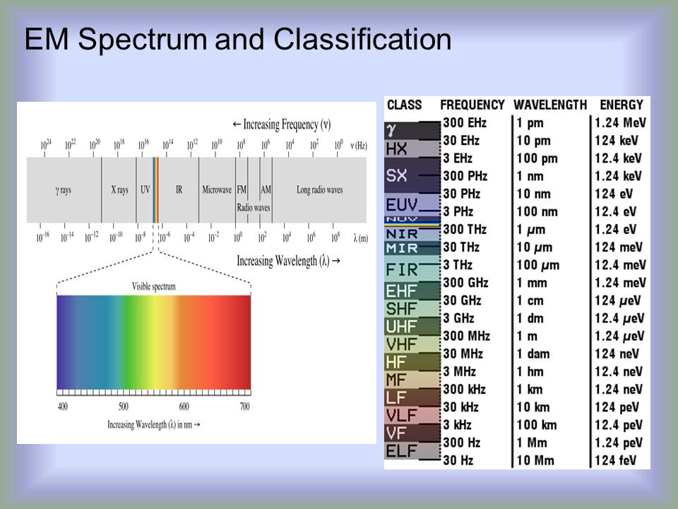 EM Spectrum and Classification