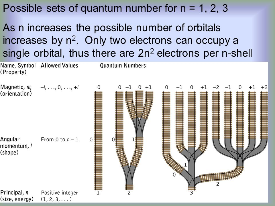 Possible sets of quantum number for n = 1, 2, 3