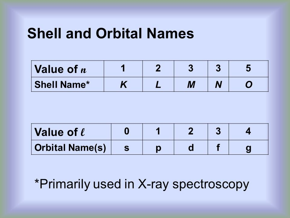 Shell and Orbital Names