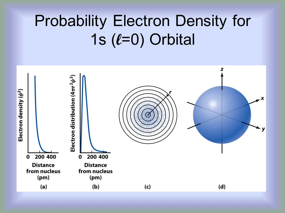 Probability Electron Density for 1s (l=0) Orbital