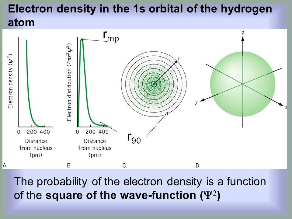 rmp r90 Electron density in the 1s orbital of the hydrogen atom