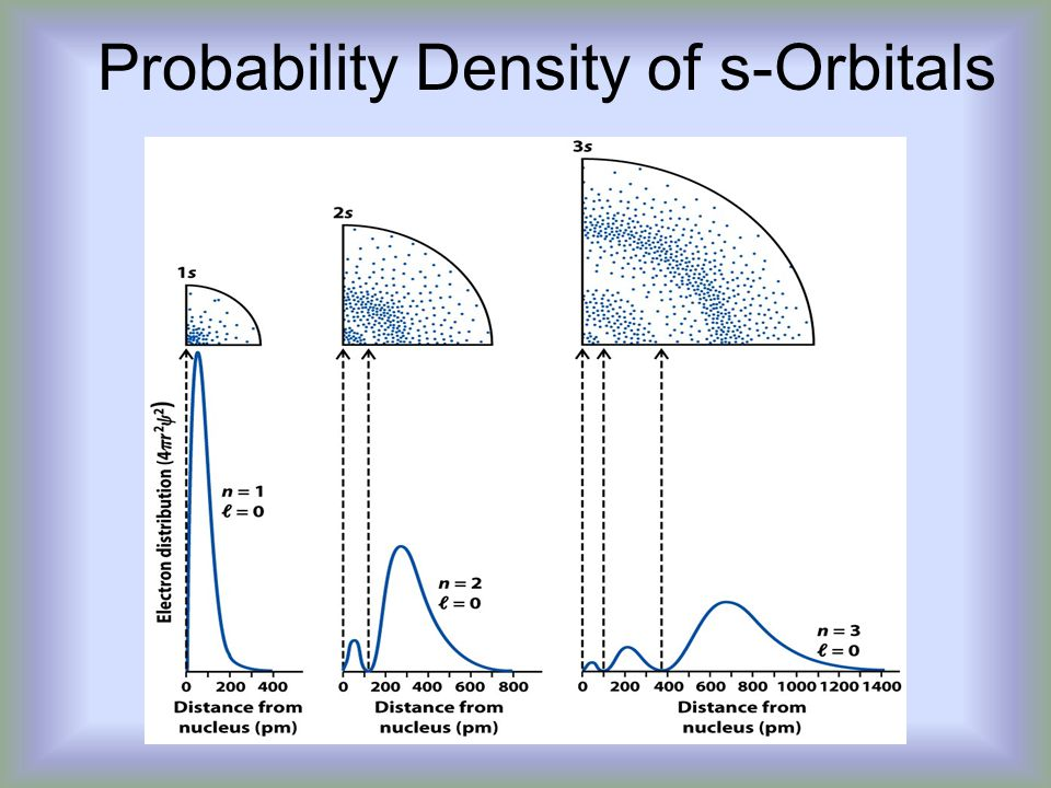 Probability Density of s-Orbitals