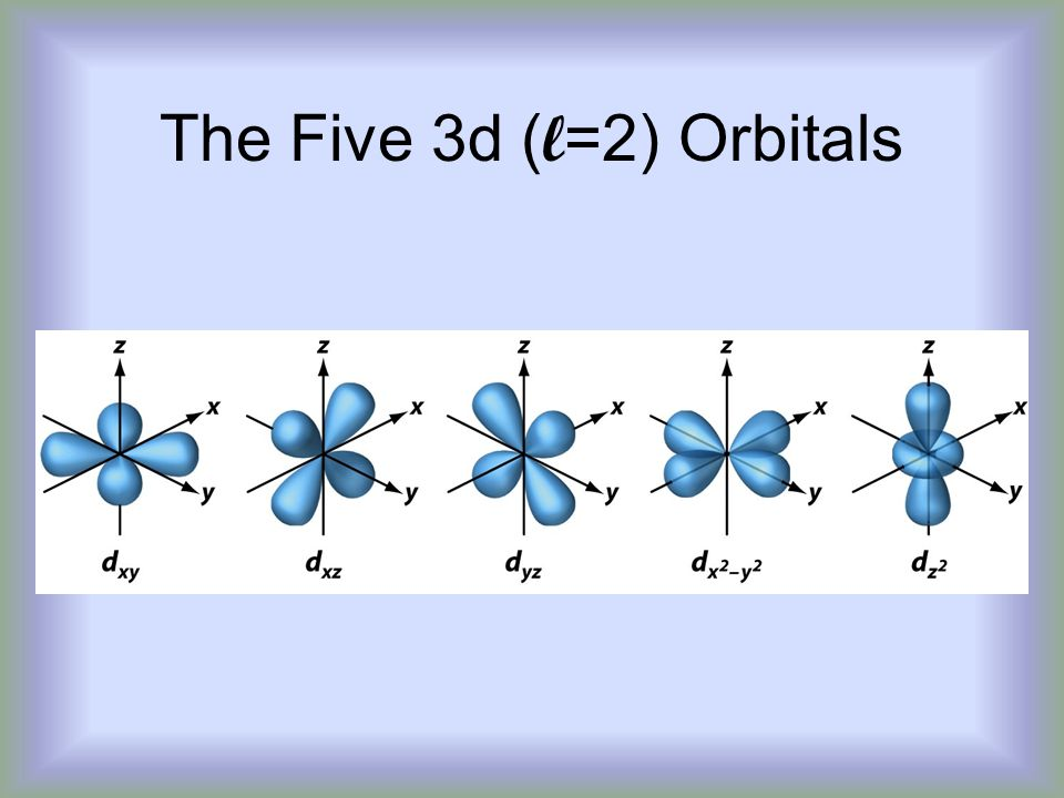 The Five 3d (l=2) Orbitals