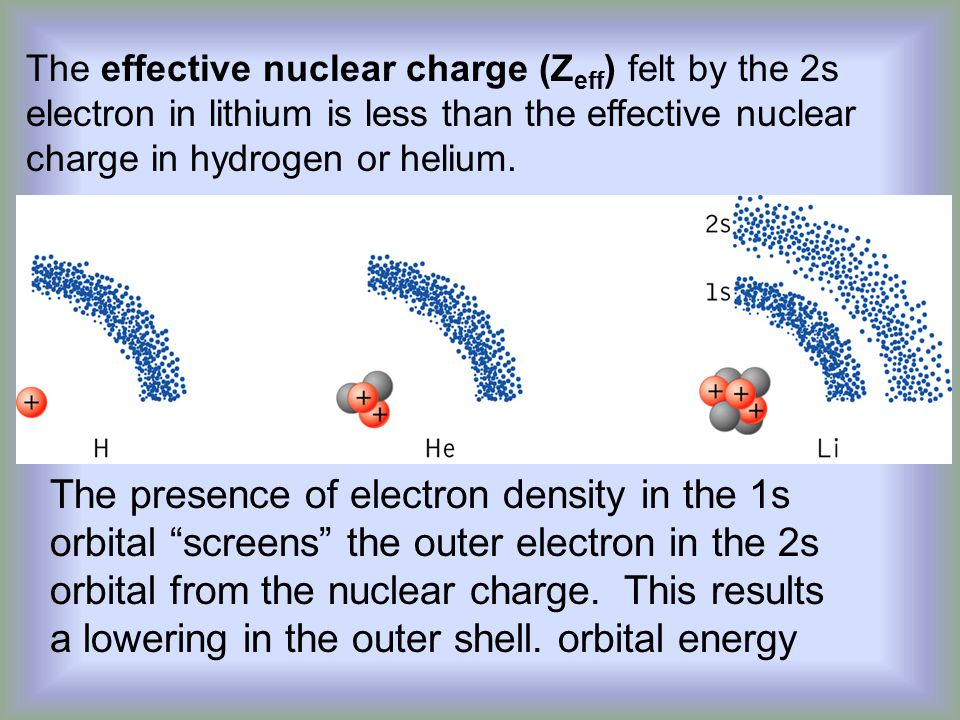 The effective nuclear charge (Zeff) felt by the 2s electron in lithium is less than the effective nuclear charge in hydrogen or helium.
