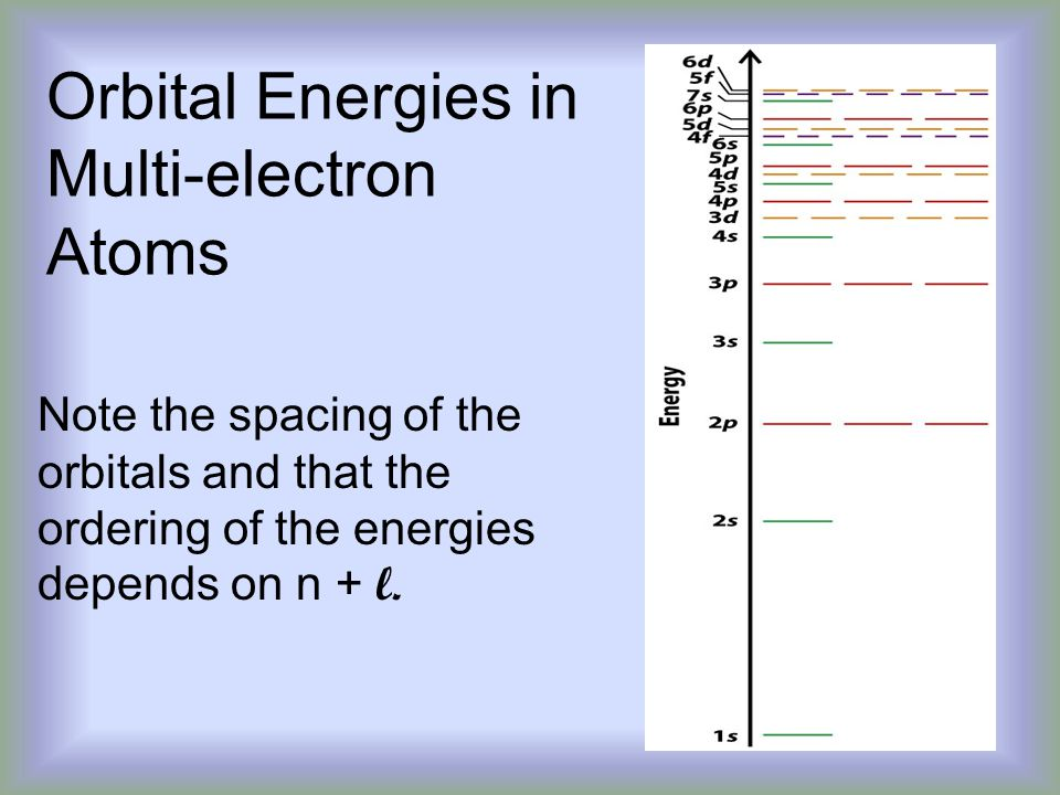 Orbital Energies in Multi-electron Atoms