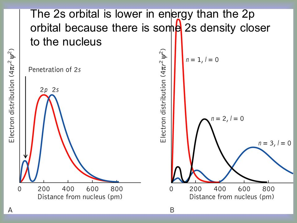 The 2s orbital is lower in energy than the 2p orbital because there is some 2s density closer to the nucleus