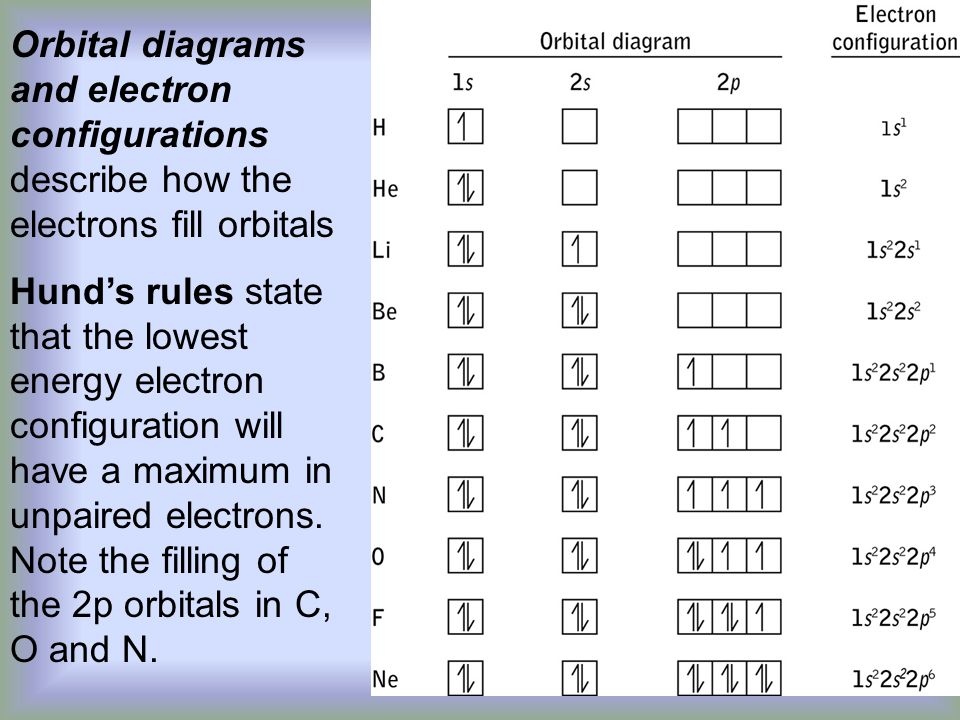 Orbital diagrams and electron configurations describe how the electrons fill orbitals