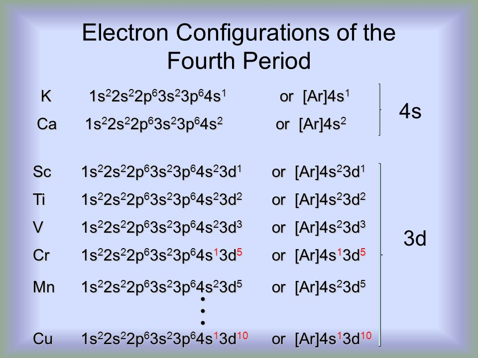 Electron Configurations of the Fourth Period