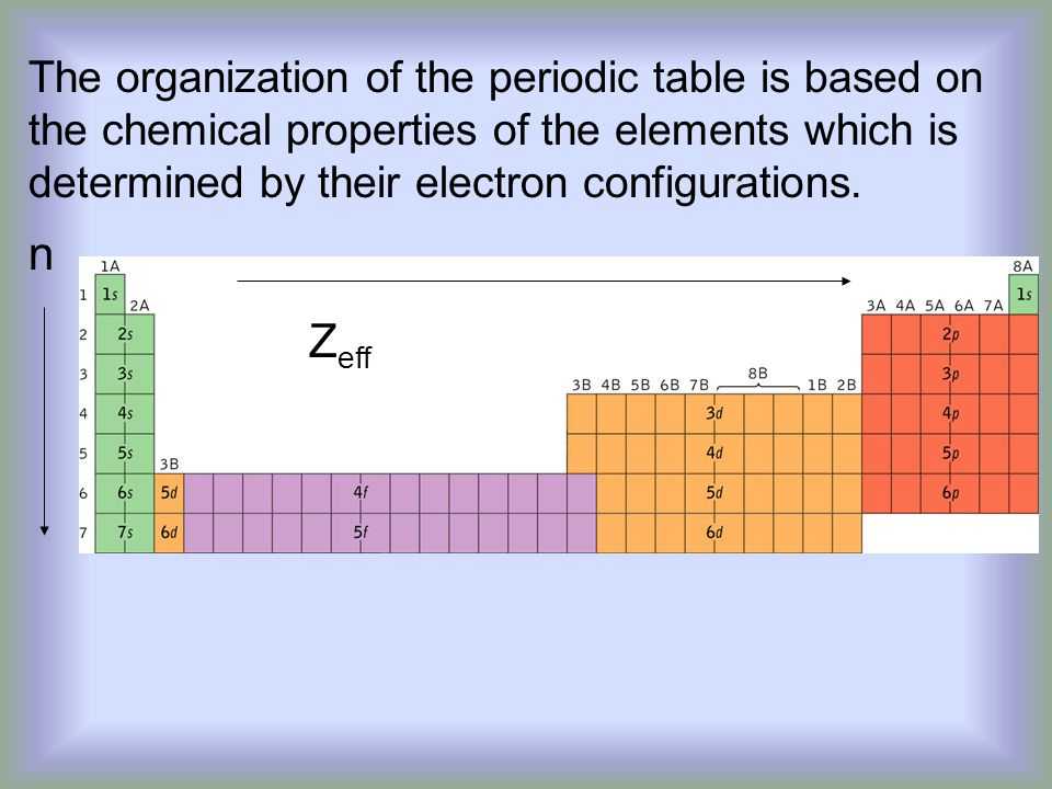 The organization of the periodic table is based on the chemical properties of the elements which is determined by their electron configurations.