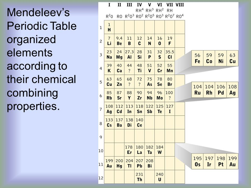 Mendeleev's Periodic Table organized elements according to their chemical combining properties.