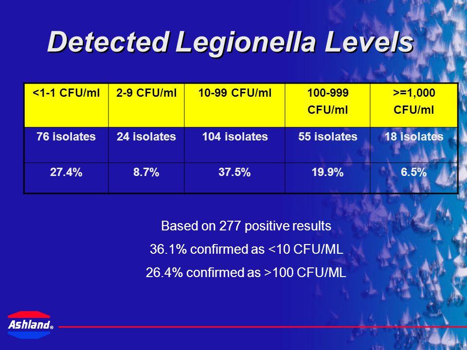 Detected Legionella Levels
