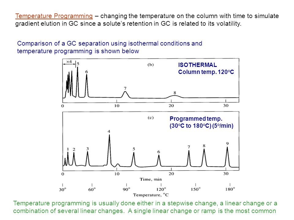 Temperature Programming – changing the temperature on the column with time to simulate gradient elution in GC since a solute's retention in GC is related to its volatility.