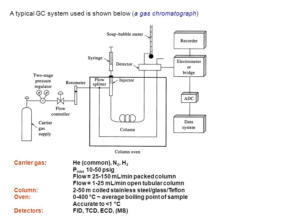 A typical GC system used is shown below (a gas chromatograph)