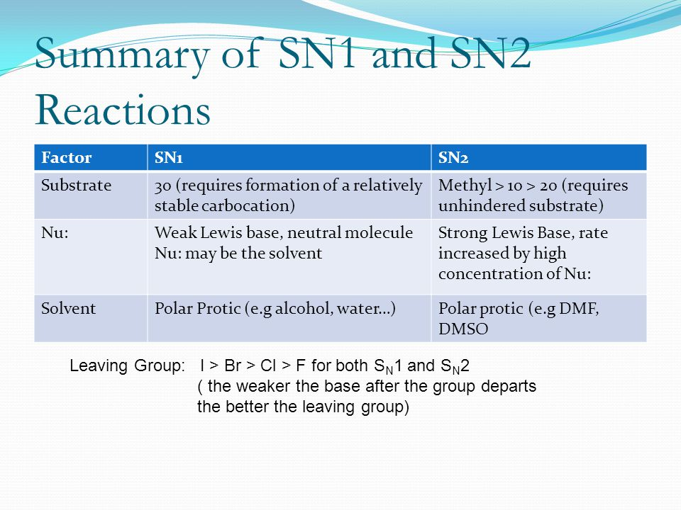 Summary of SN1 and SN2 Reactions
