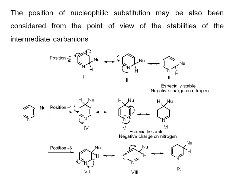 The position of nucleophilic substitution may be also been considered from the point of view of the stabilities of the intermediate carbanions